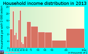 Swarthmore household income distribution