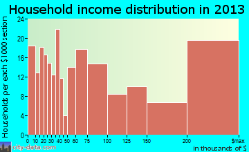 Montecito household income distribution