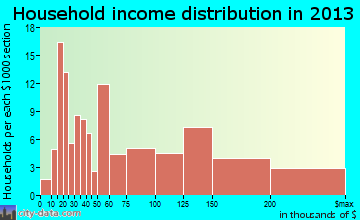 Collegeville household income distribution