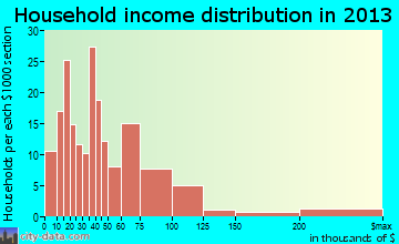 Conneaut Lakeshore household income distribution