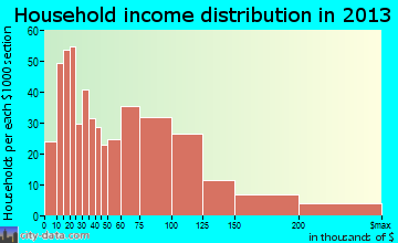Conshohocken household income distribution