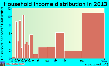 Monte Sereno household income distribution