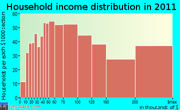 Moraga household income distribution