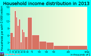 Dallas household income distribution