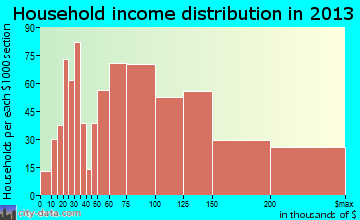 Moorpark household income distribution