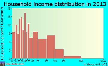 Delmont household income distribution