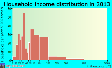 Denver household income distribution