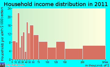 Devon-Berwyn household income distribution