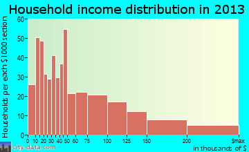Doylestown household income distribution