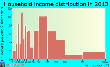 Eastlawn Gardens household income distribution