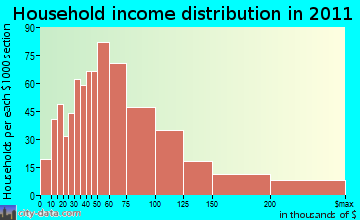 East Norriton household income distribution