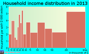Edgeworth household income distribution
