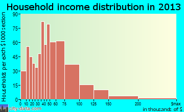 Emmaus household income distribution
