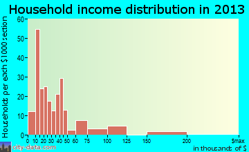 Everett household income distribution