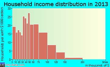 Folcroft household income distribution