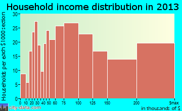 Franklin Park household income distribution
