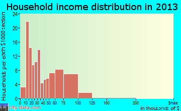 Freeport household income distribution