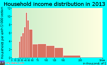 Gap household income distribution