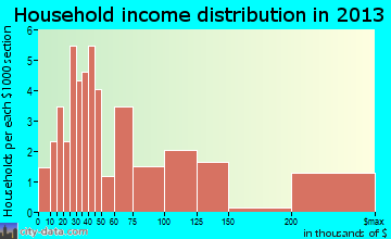 Glenburn household income distribution