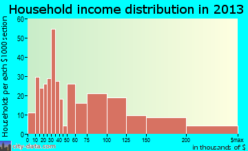 Glenside, PA household income