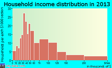 Green Tree household income distribution