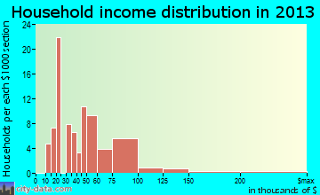 Highland Park household income distribution