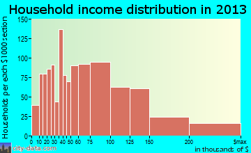 Newark household income distribution
