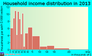 Houston household income distribution