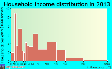 Hulmeville household income distribution