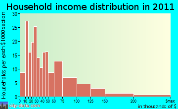 Imperial-Enlow household income distribution