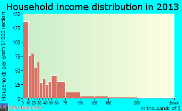 Indiana household income distribution