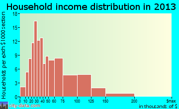 Industry household income distribution