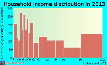 Newport Beach household income distribution
