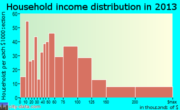 Jefferson Hills household income distribution