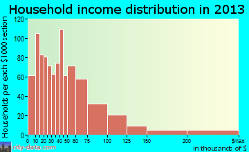 Kingston household income distribution