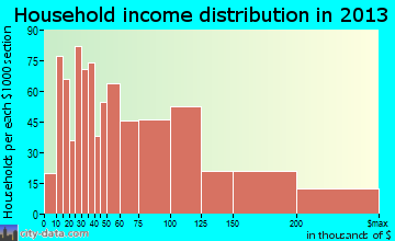 Norco household income distribution