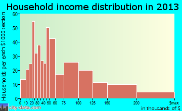 Kulpsville household income distribution