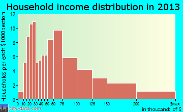 Laflin household income distribution