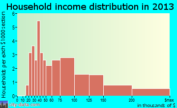Langhorne Manor household income distribution