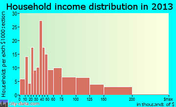 North El Monte household income distribution