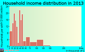 Lawson Heights household income distribution