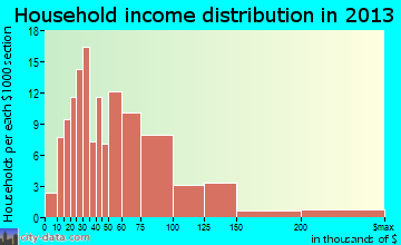 Lebanon South household income distribution