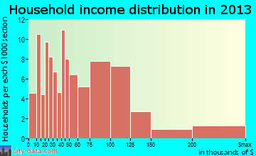 Leith-Hatfield household income distribution
