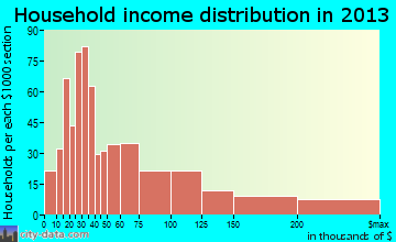 North Fair Oaks household income distribution