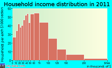Burrillville household income distribution