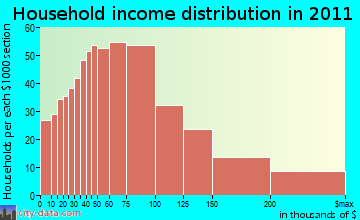 Portsmouth household income distribution