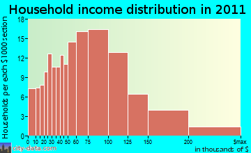West Greenwich household income distribution