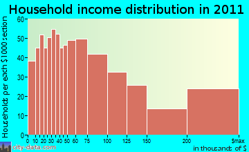 East Greenwich household income distribution