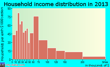 Newport East household income distribution