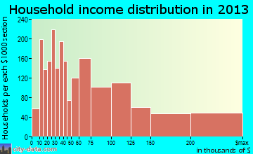 Novato household income distribution